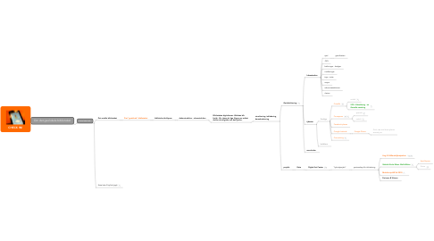 Mind Map: CHECK IN!
