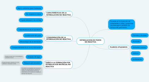 Mind Map: ESTIMULACION DE POZOS NO REACTIVA