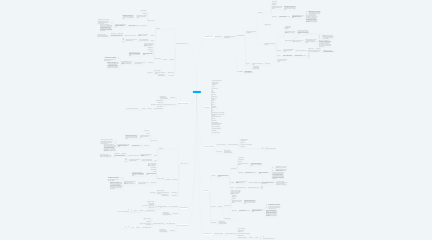 Mind Map: Сотрудники