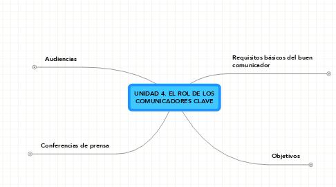 Mind Map: UNIDAD 4. EL ROL DE LOSCOMUNICADORES CLAVE