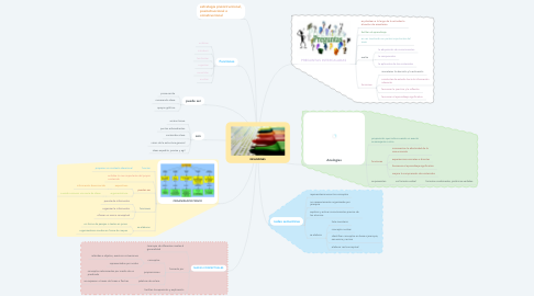 Mind Map: RESUMENES