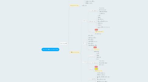 Mind Map: Quy trình tiếp xúc khách hàng