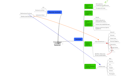 Mind Map: Probabilidad