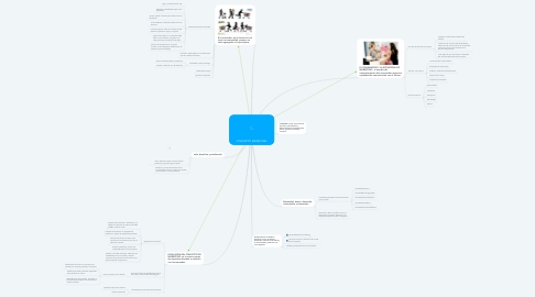 Mind Map: CONCEPTO MARKETING