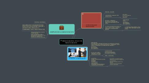 Mind Map: NEGOCIACION -CICLO DE NEGOCIACION