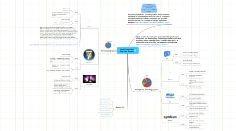 Mind Map: Steven Temporado Operating Systems