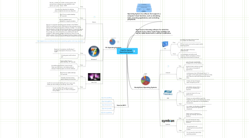 Mind Map: Angelica Aguayo Operating Systems