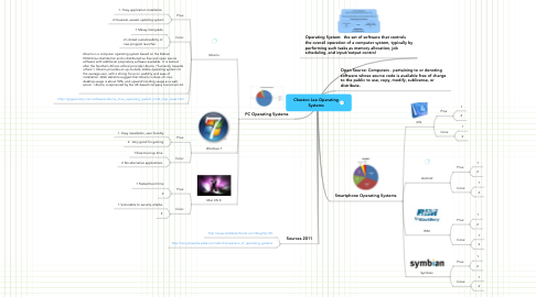 Mind Map: Cheston Lee Operating Systems