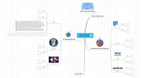 Mind Map: Johnny Fernandez Operating Systems