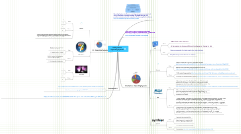 Mind Map: Ashley Ramos Operating Systems