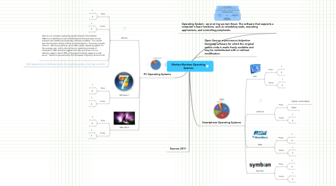 Mind Map: Maritza Martinez Operating Systems