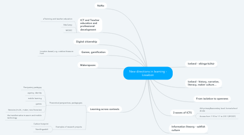 Mind Map: New directions in learning - Lissabon