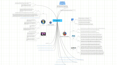 Mind Map: Robert Dorn Operating Systems