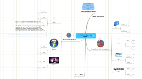 Mind Map: Laurita Moore Operating Systems