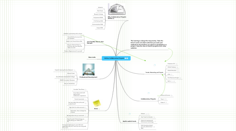 Mind Map: Online Collaborative Projects
