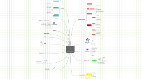"Mind Map: MITE 6330 ""My mind map"""