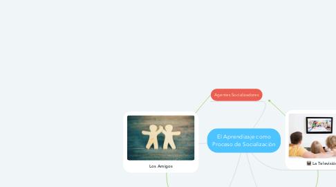 Mind Map: El Aprendizaje como Proceso de Socialización