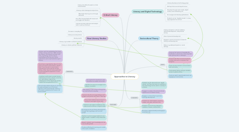 Mind Map: Approaches to Literacy
