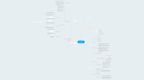 Mind Map: Tópicos do  exame EXIN ASF