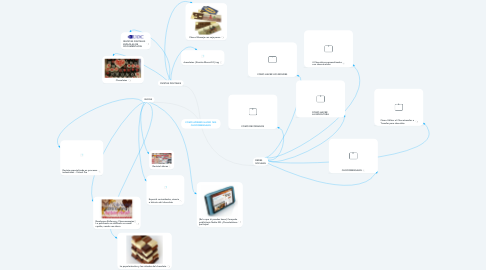 Mind Map: COMO APRENDI HACER  MIS CHOCOMENSAJES