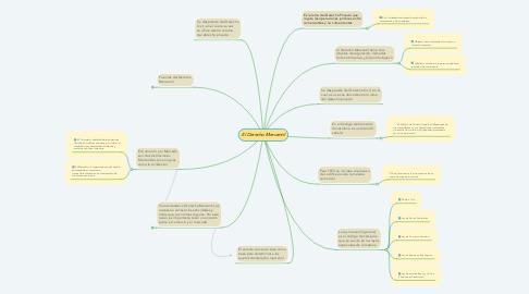 Mind Map: El Derecho Mercantil