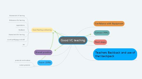 Mind Map: Good VC teaching