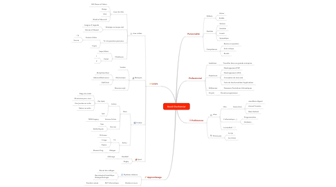 Mind Map: David Charbonnier