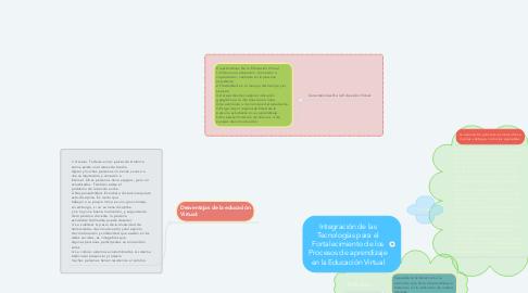 Mind Map: Integración de las Tecnologías para el Fortalecimiento de los Procesos de aprendizaje en la Educación Virtual