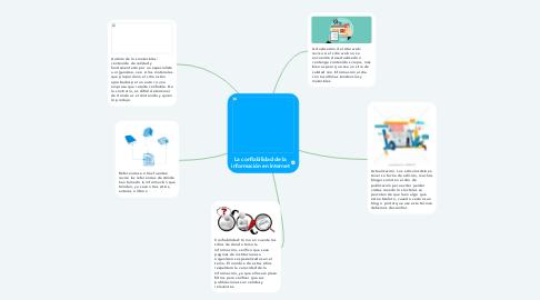 Mind Map: La confiabilidad de la información en Internet