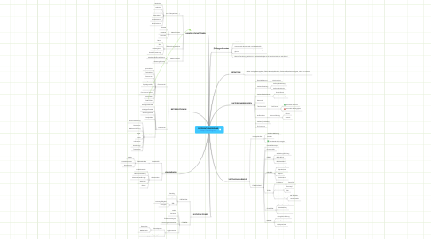 Mind Map: DISTRIBUTIONSORGANE http://lernblog.net