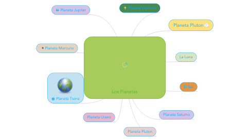 Mind Map: Los Planetas