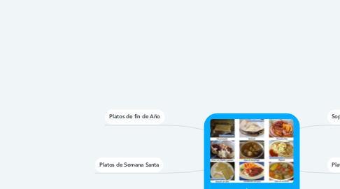 Mind Map: Gastronomía de Honduras