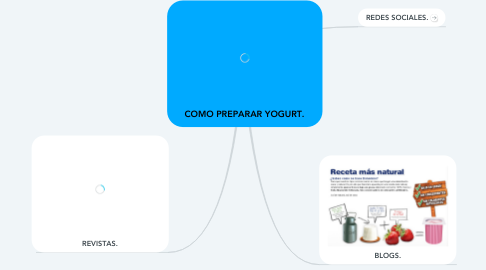 Mind Map: COMO PREPARAR YOGURT.