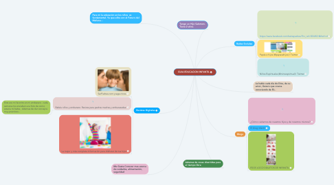 Mind Map: GUIA EDUCACION INFANTIL