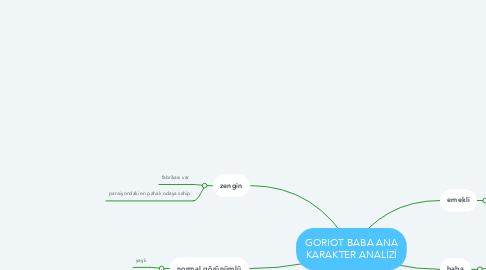 Mind Map: GORIOT BABA ANA KARAKTER ANALİZİ