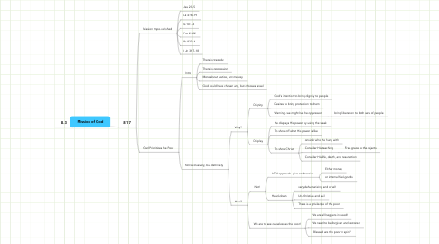 Mind Map: Mission of God