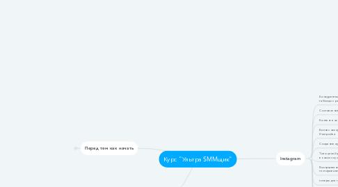 "Mind Map: Курс ""Ультра SMMщик"""