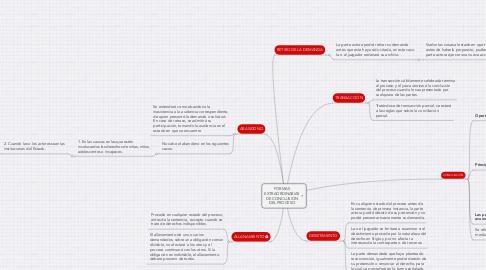 Mind Map: FORMAS EXTRAORDINARIAS DE CONCLUSIÓN DEL PROCESO