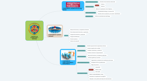 Mind Map: CONTROL DE PLANEACION Y GESTIÓN