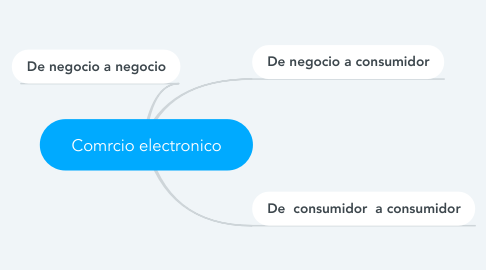 Mind Map: Comrcio electronico