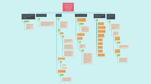 Mind Map: Procedimiento y planeación técnica de auditoria