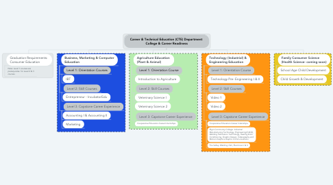 Mind Map: Career & Technical Education (CTE) Department  College & Career Readiness