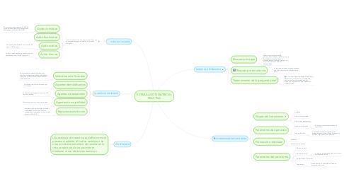 Mind Map: ESTIMULACION MATRICIAL REACTIVA