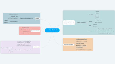 Mind Map: Estimulacion Matricial No Reactiva