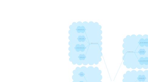 Mind Map: Subsistemas de aplicación de RRHH.