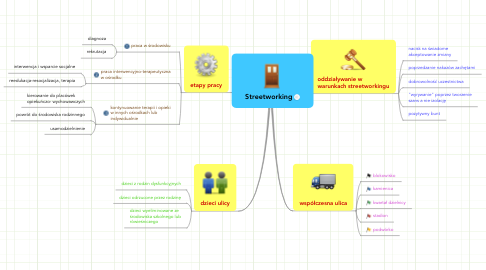 Mind Map: Streetworking