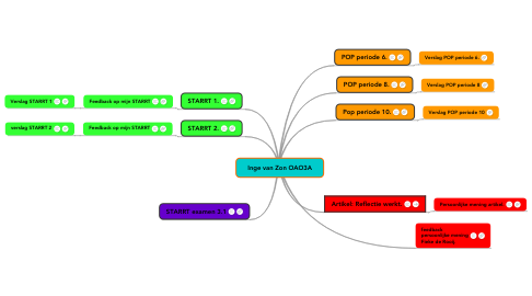 Mind Map: Inge van Zon OAO3A