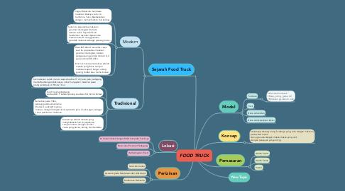 Mind Map: FOOD TRUCK