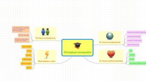 Mind Map: Koncepcja nauczyciela