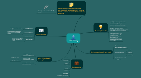 Mind Map: ANDRAGOGIKA